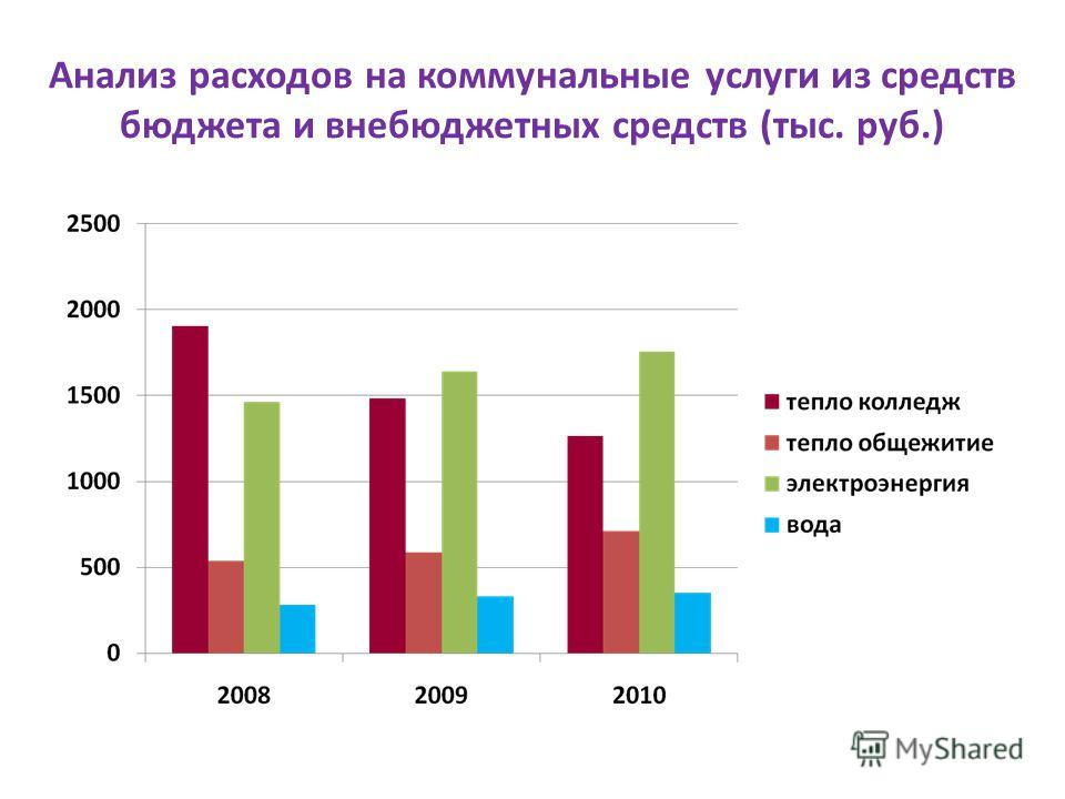 Анализ расходов на коммунальные услуги из средств бюджета и внебюджетных средств (тыс. руб.)