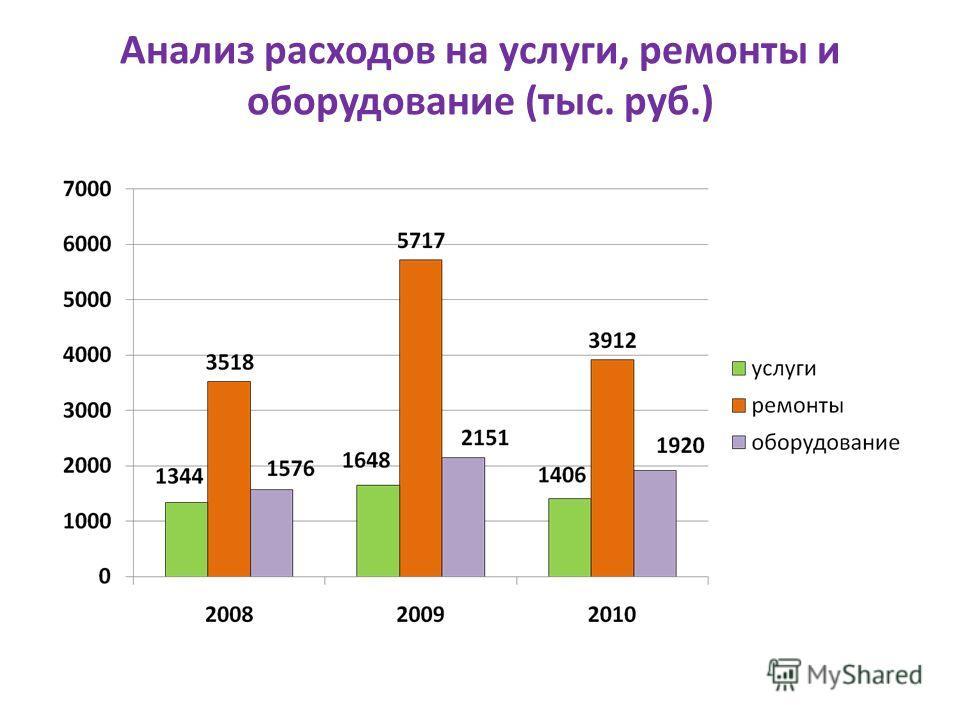 Анализ расходов на услуги, ремонты и оборудование (тыс. руб.)