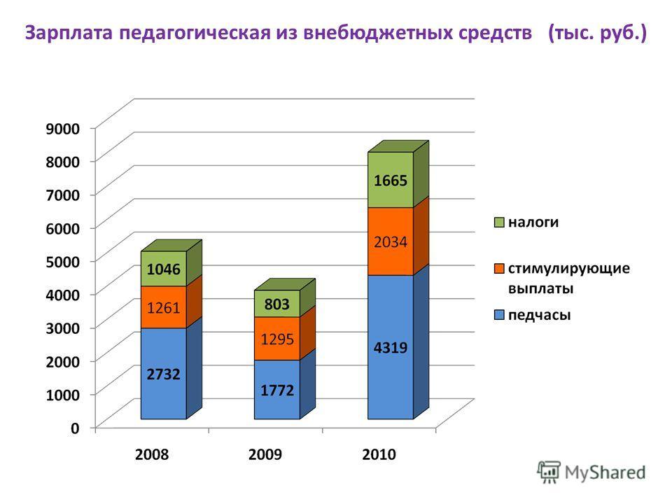 Зарплата педагогическая из внебюджетных средств (тыс. руб.)