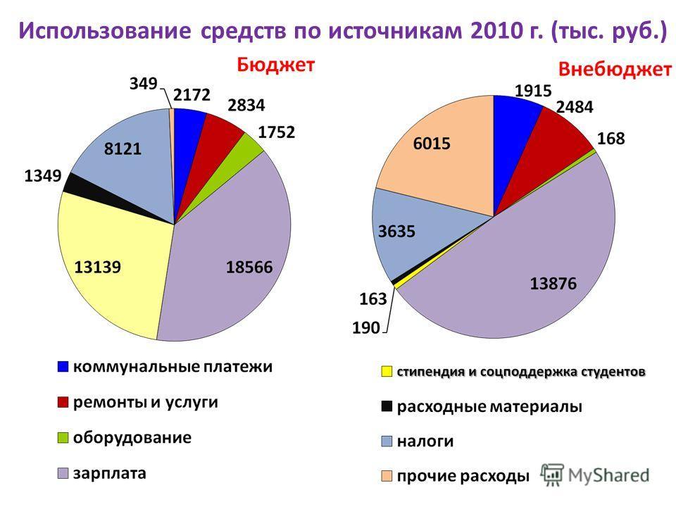 Использование средств по источникам 2010 г. (тыс. руб.)