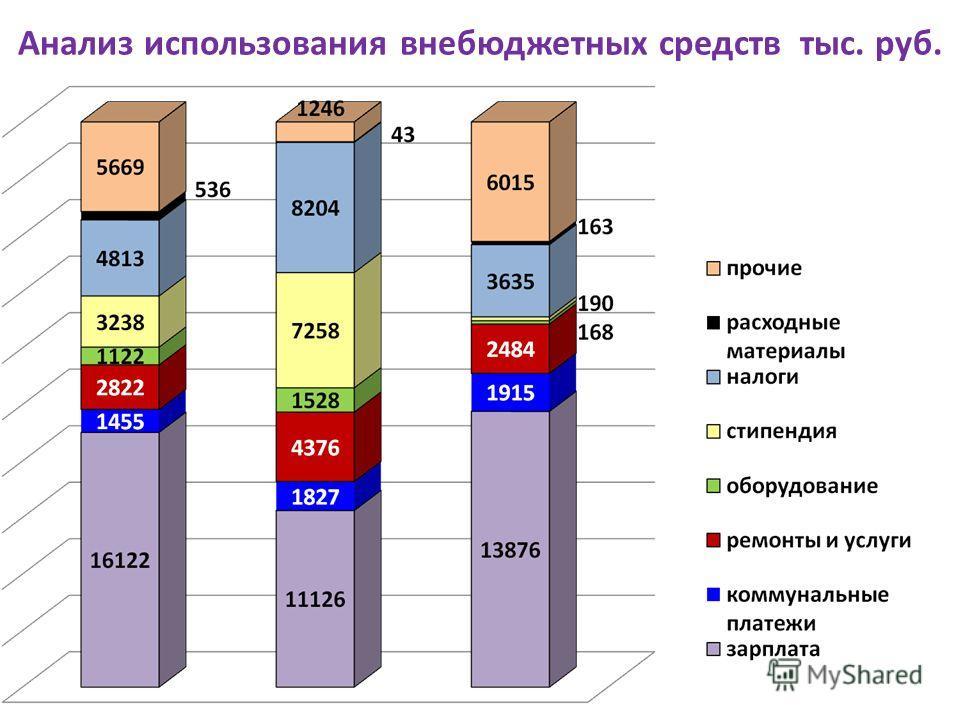 Анализ использования внебюджетных средств тыс. руб.