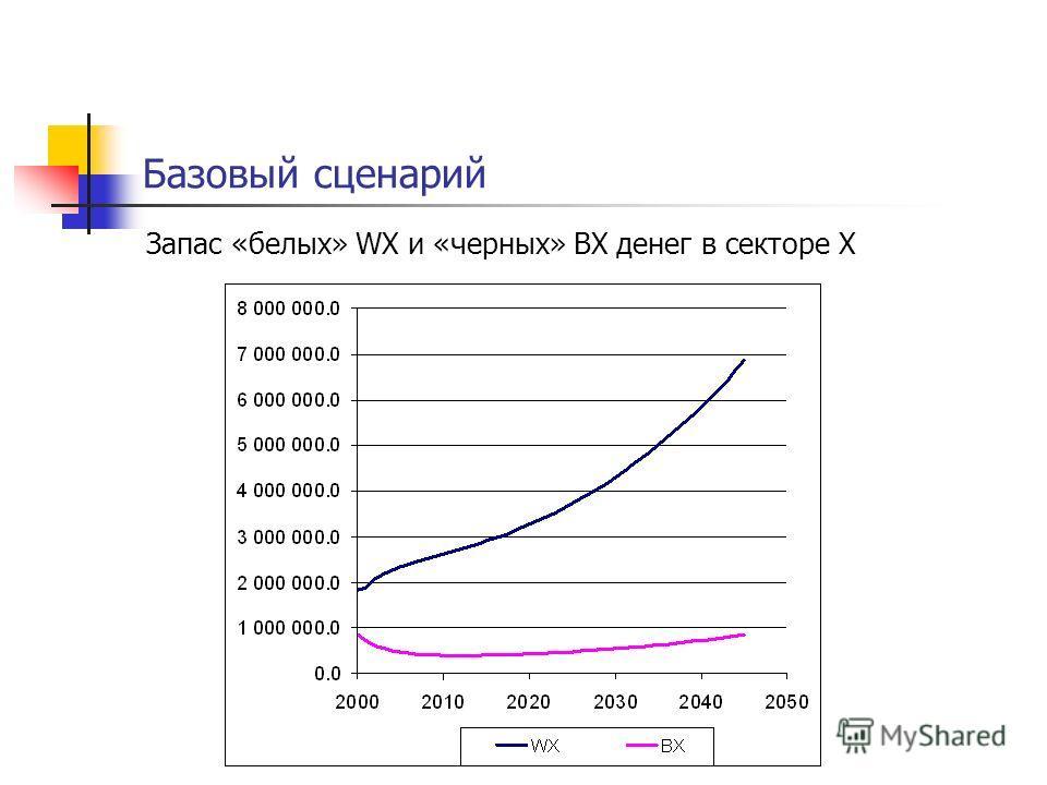 Базовый сценарий Запас «белых» WX и «черных» BX денег в секторе X