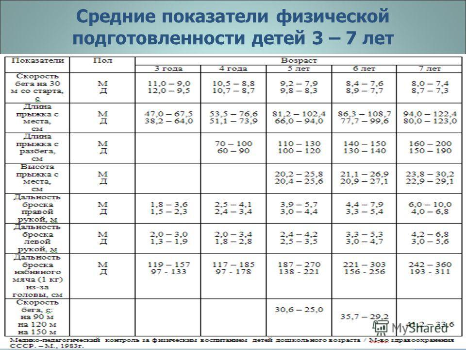 Средние показатели физической подготовленности детей 3 – 7 лет
