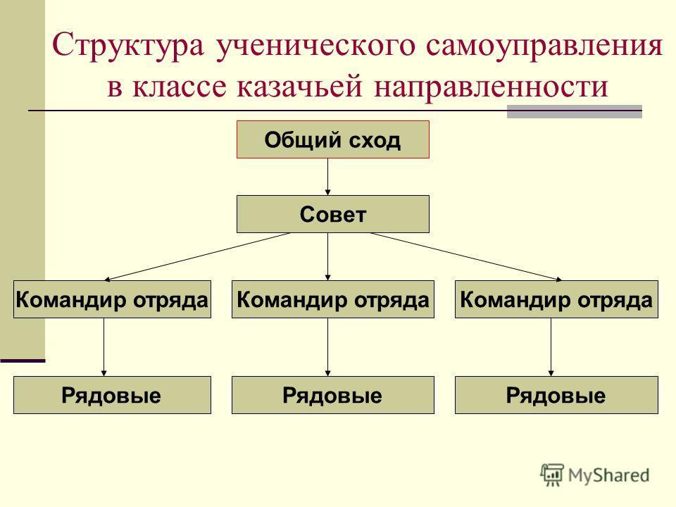 Структура ученического самоуправления в классе казачьей направленности Общий сход Совет Командир отряда Рядовые