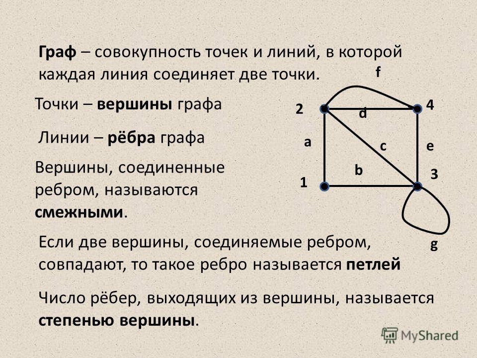Граф – совокупность точек и линий, в которой каждая линия соединяет две точки. Точки – вершины графа Линии – рёбра графа Вершины, соединенные ребром, называются смежными. Если две вершины, соединяемые ребром, совпадают, то такое ребро называется петл