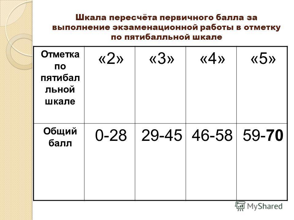 Шкала пересчёта первичного балла за выполнение экзаменационной работы в отметку по пятибалльной шкале Отметка по пятибал льной шкале «2»«3»«4»«5» Общий балл 0-2829-4546-5859-70