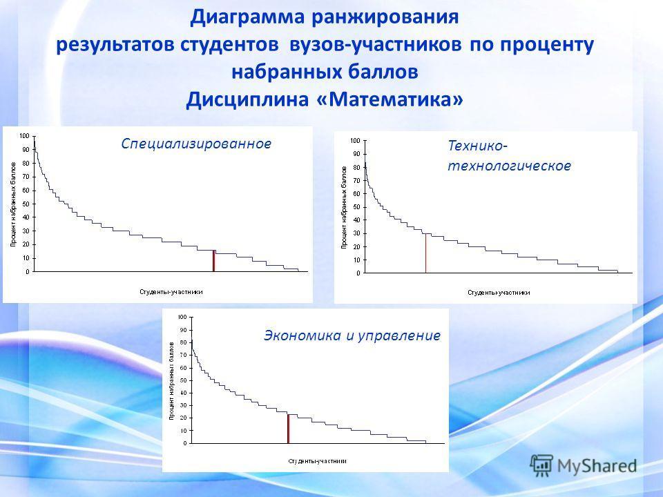 Диаграмма ранжирования результатов студентов вузов-участников по проценту набранных баллов Дисциплина «Математика» Специализированное Технико- технологическое Экономика и управление