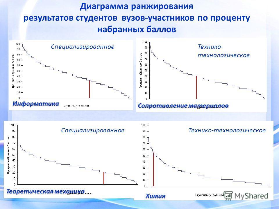 Диаграмма ранжирования результатов студентов вузов-участников по проценту набранных баллов СпециализированноеТехнико- технологическое Информатика Сопротивление материалов Специализированное Теоретическая механика Химия