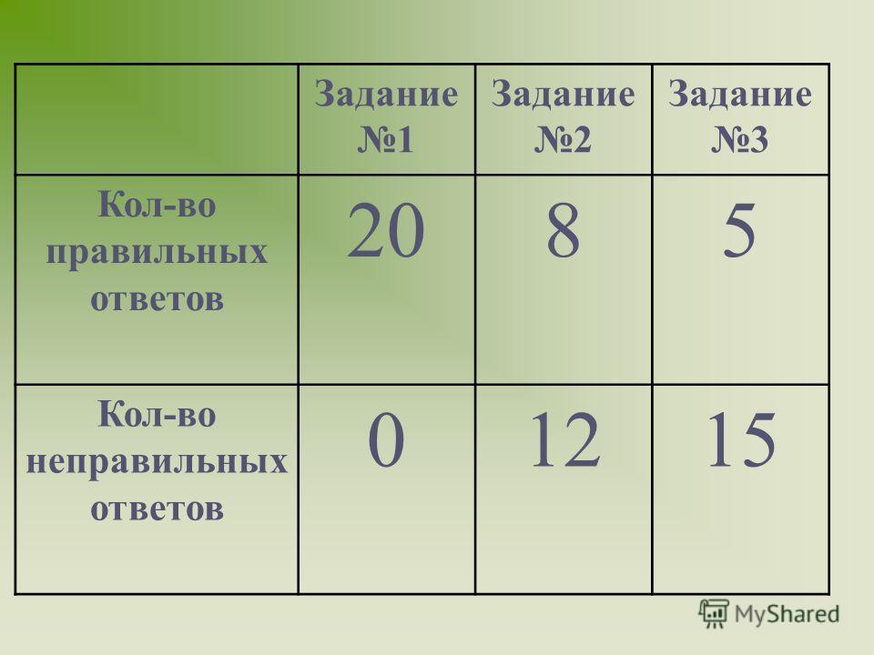 A D B C N P M 1)ß ABC=MN 2)ß ABD=NP F 3)NP BD=F 4) ß BCD=MK K 5) ß ACD=KP MNPK – искомое сечение
