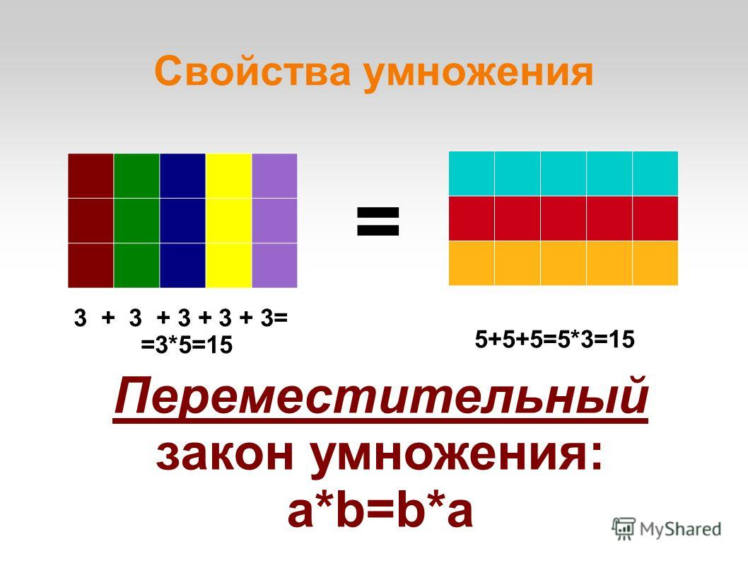 Свойства умножения 3 + 3 + 3 + 3 + 3= =3*5=15 5+5+5=5*3=15 = Переместительный закон умножения: a*b=b*a