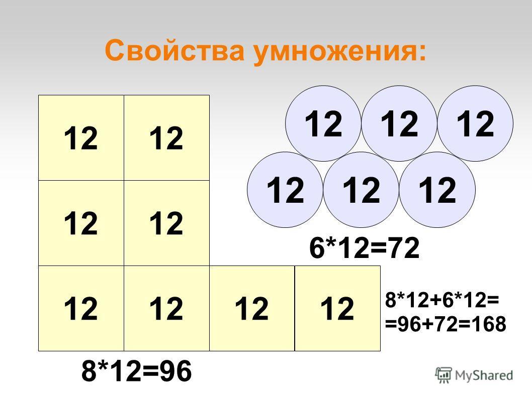 Свойства умножения: 12 8*12=96 6*12=72 8*12+6*12= =96+72=168
