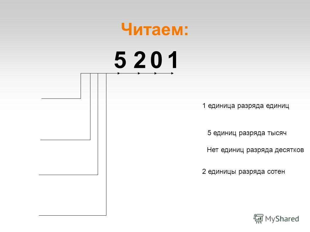 Читаем: 1025 1 единица разряда единиц Нет единиц разряда десятков 2 единицы разряда сотен 5 единиц разряда тысяч
