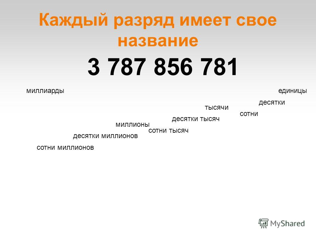 Каждый разряд имеет свое название 3 787 856 781 единицы десятки сотни тысячи десятки тысяч сотни тысяч миллионы десятки миллионов сотни миллионов миллиарды