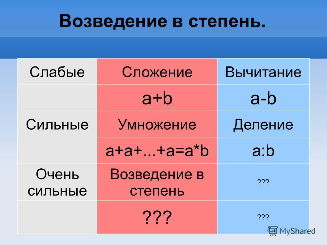 Возведение в степень. СлабыеСложениеВычитание a+ba-b СильныеУмножениеДеление a+a+...+a=a*ba:b Очень сильные Возведение в степень ???