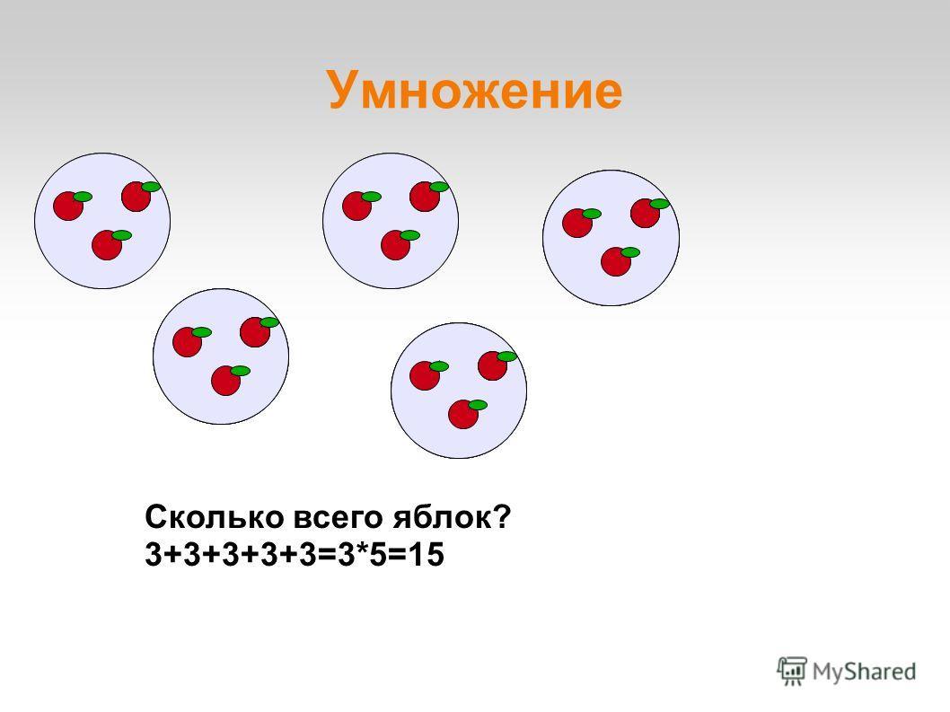 Умножение Сколько всего яблок? 3+3+3+3+3=3*5=15