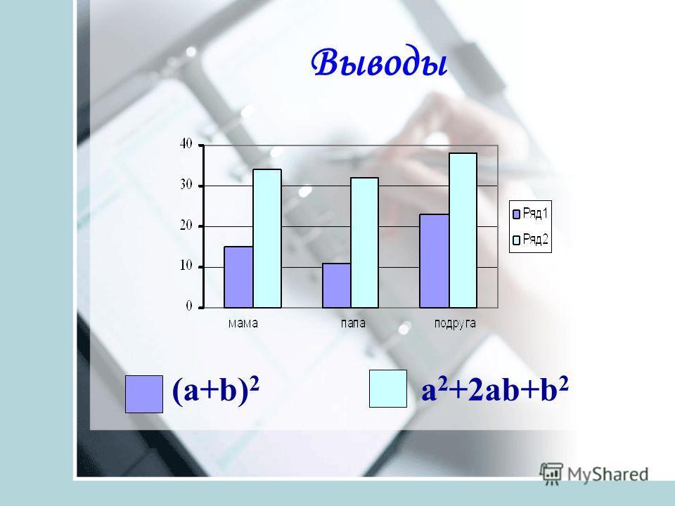 Выводы (а+b) 2 a 2 +2аb+b 2