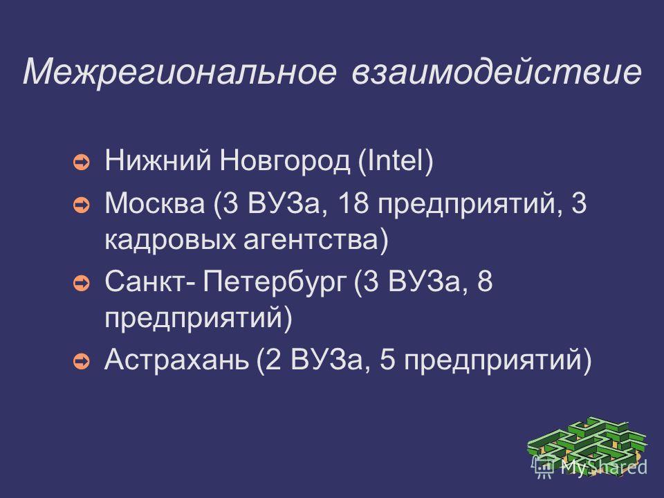 Межрегиональное взаимодействие Нижний Новгород (Intel) Москва (3 ВУЗа, 18 предприятий, 3 кадровых агентства) Санкт- Петербург (3 ВУЗа, 8 предприятий) Астрахань (2 ВУЗа, 5 предприятий)