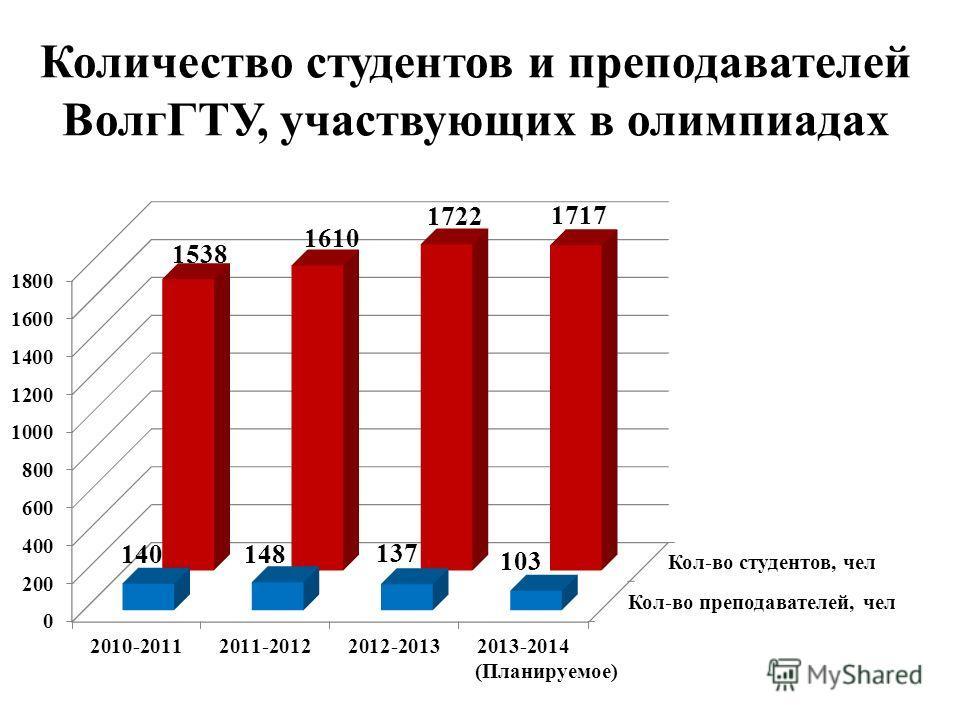 Количество студентов и преподавателей ВолгГТУ, участвующих в олимпиадах