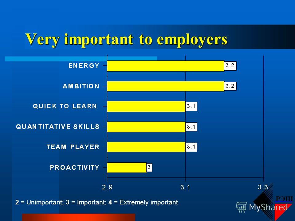 РЭШ Extremely important to employers 2 = Unimportant; 3 = Important; 4 = Extremely important