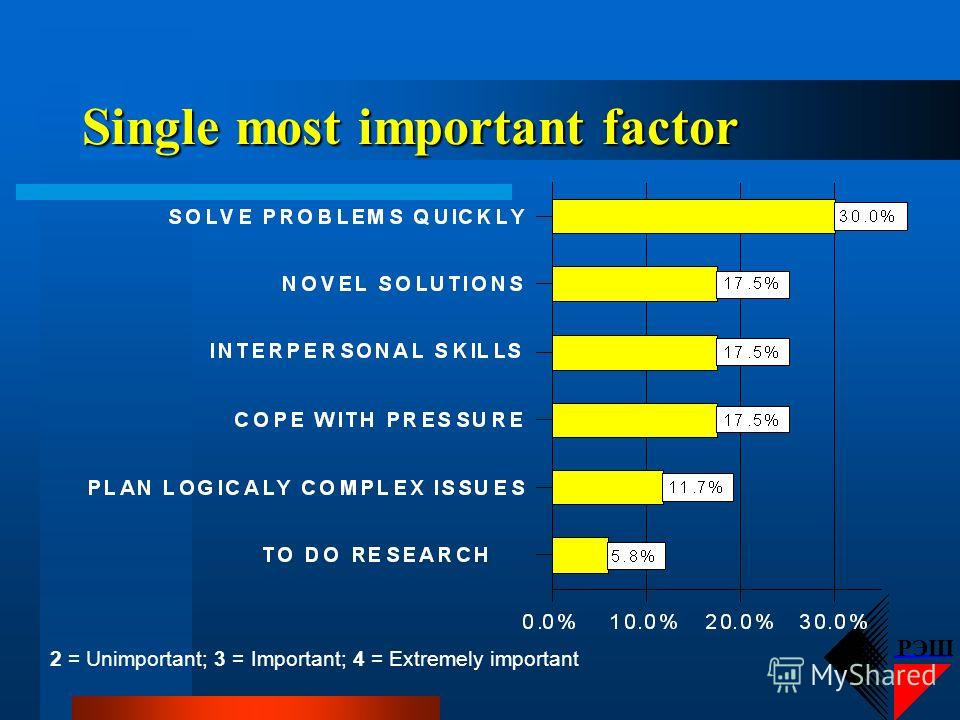 РЭШ Important to employers 2 = Unimportant; 3 = Important; 4 = Extremely important