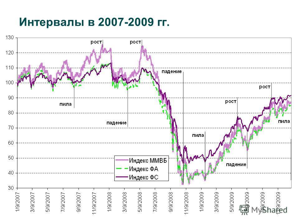 4 Интервалы в 2007-2009 гг.