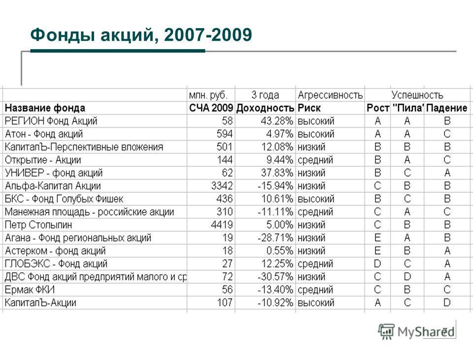 7 Фонды акций, 2007-2009