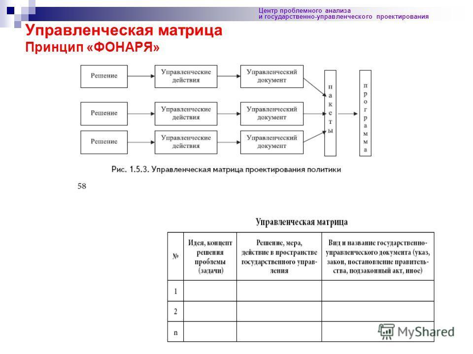 23 Центр проблемного анализа и государственно-управленческого проектирования Управленческая матрица Принцип «ФОНАРЯ»