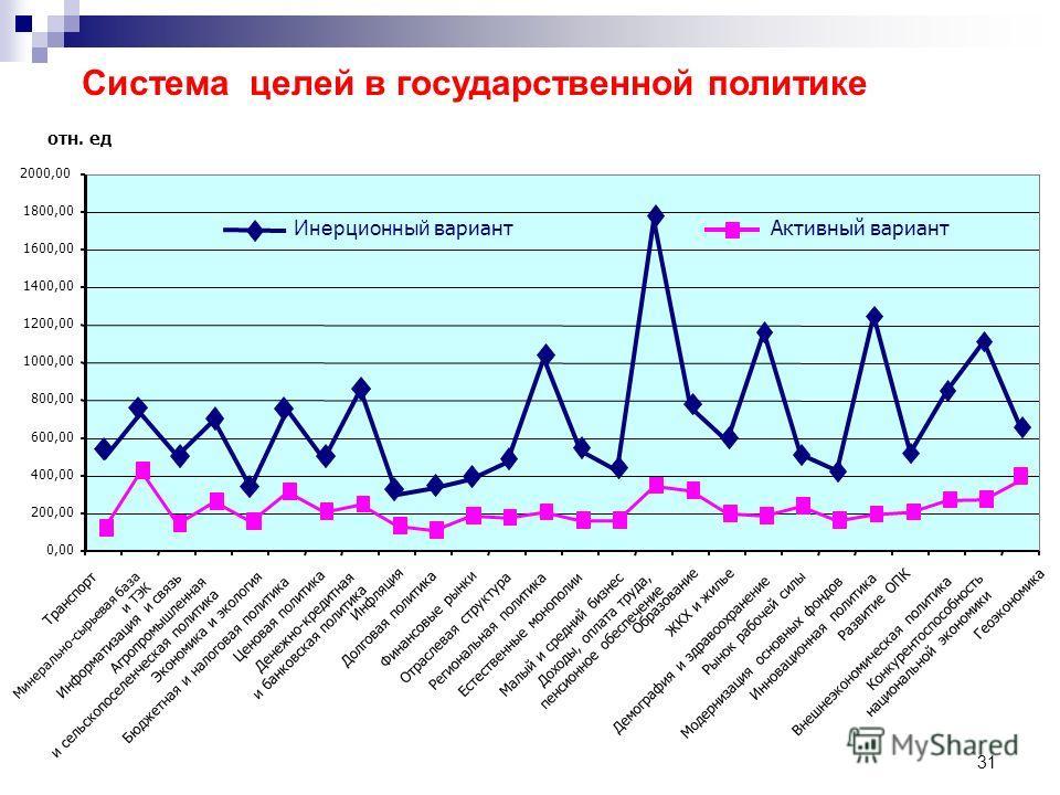 31 Система целей в государственной политике