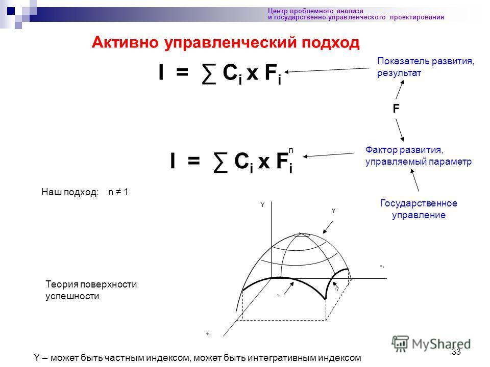 33 Центр проблемного анализа и государственно-управленческого проектирования Активно управленческий подход I = C i x F i n Наш подход: n 1 Y1Y1 Y2Y2 Ф2Ф2 Ф1Ф1 Y Y Теория поверхности успешности Показатель развития, результат Фактор развития, управляем