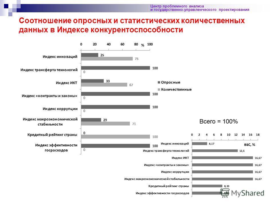 34 Центр проблемного анализа и государственно-управленческого проектирования Соотношение опросных и статистических количественных данных в Индексе конкурентоспособности