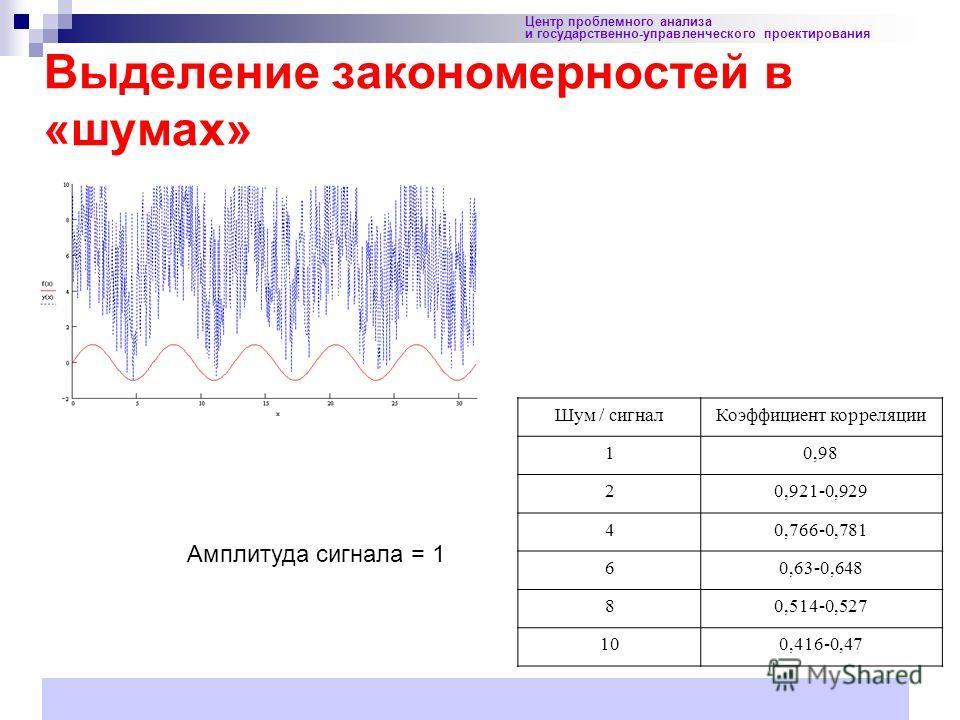 41 Выделение закономерностей в «шумах» Центр проблемного анализа и государственно-управленческого проектирования Шум / сигналКоэффициент корреляции 10,98 20,921-0,929 40,766-0,781 60,63-0,648 80,514-0,527 100,416-0,47 Амплитуда сигнала = 1