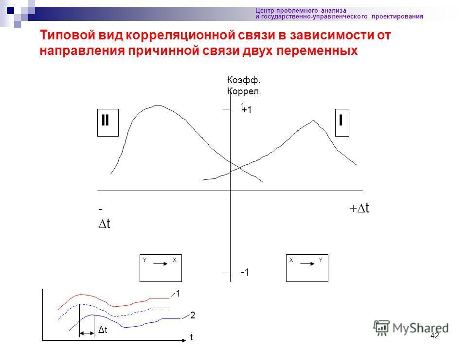 42 Центр проблемного анализа и государственно-управленческого проектирования 1 +Δ t -Δt-Δt III X YY X Типовой вид корреляционной связи в зависимости от направления причинной связи двух переменных Коэфф. Коррел. +1 1 2 ΔtΔt t