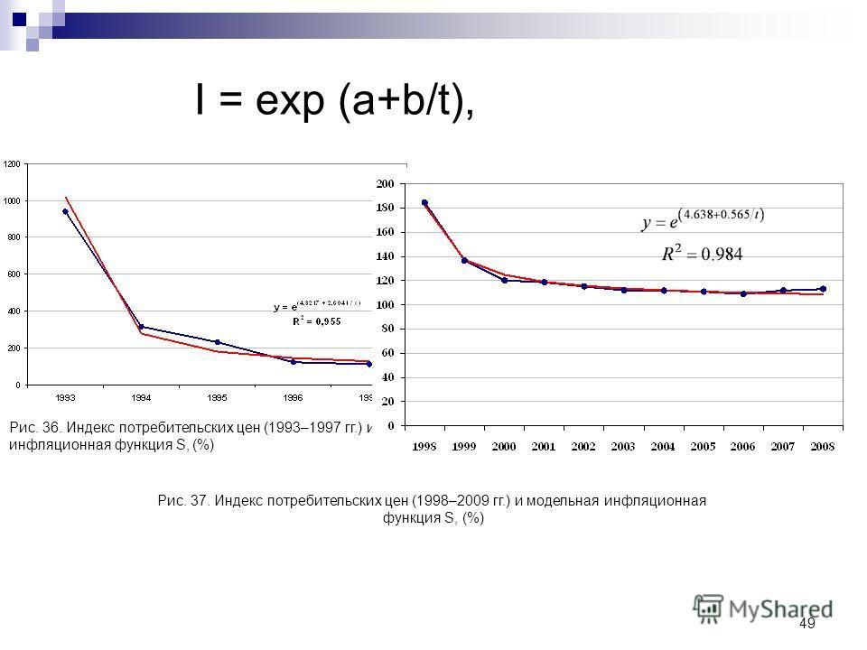 49 I = exp (а+b/t), Рис. 36. Индекс потребительских цен (1993–1997 гг.) и модельная инфляционная функция S, (%) Рис. 37. Индекс потребительских цен (1998–2009 гг.) и модельная инфляционная функция S, (%)