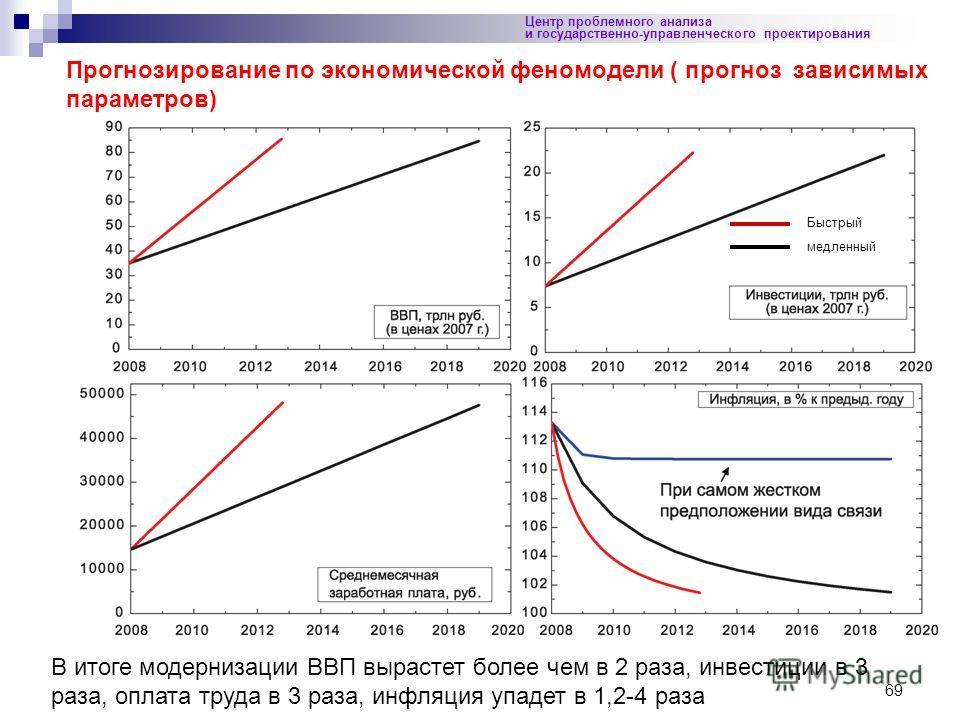 69 Центр проблемного анализа и государственно-управленческого проектирования Прогнозирование по экономической феномодели ( прогноз зависимых параметров) В итоге модернизации ВВП вырастет более чем в 2 раза, инвестиции в 3 раза, оплата труда в 3 раза,