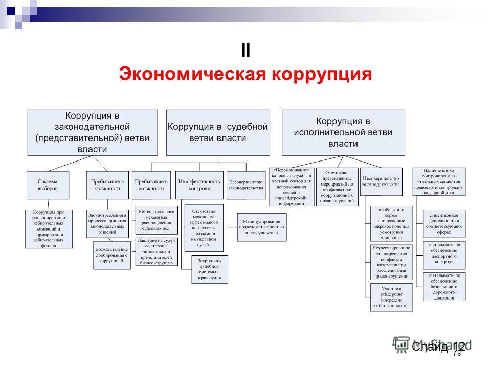 79 II Экономическая коррупция Слайд 12