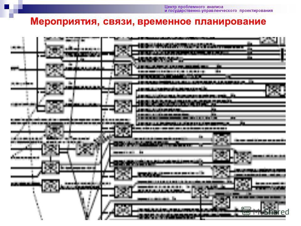 91 Центр проблемного анализа и государственно-управленческого проектирования Мероприятия, связи, временное планирование