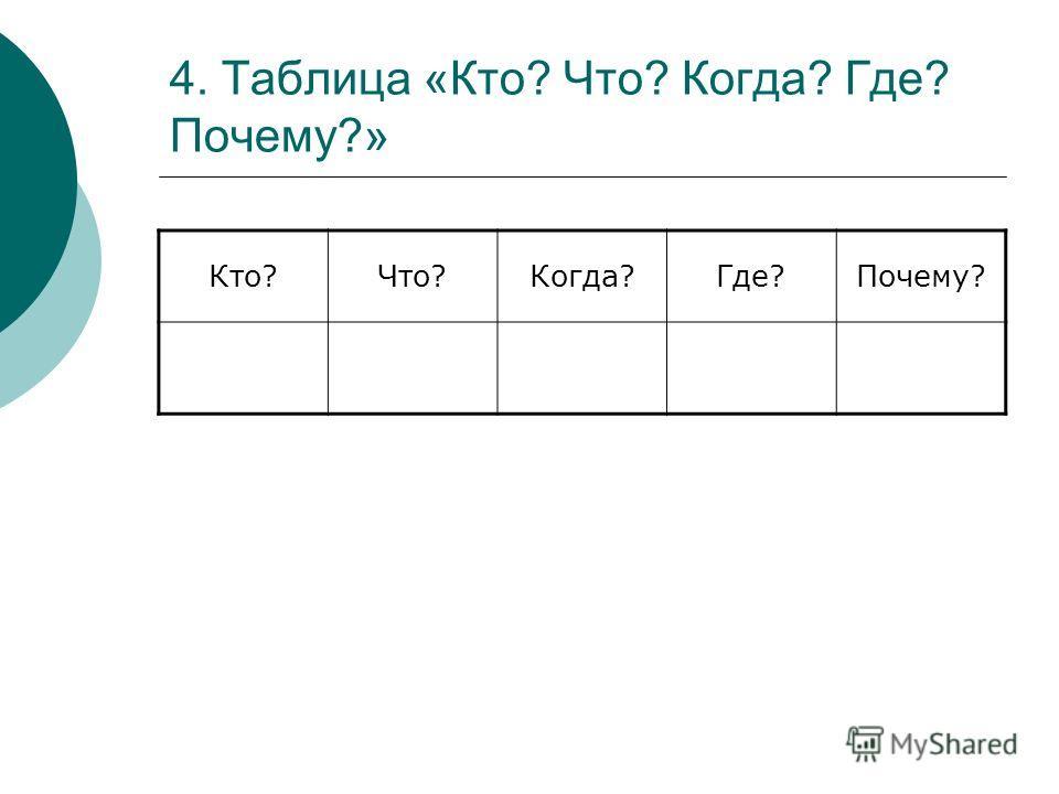 4. Таблица «Кто? Что? Когда? Где? Почему?» Кто?Что?Когда?Где?Почему?