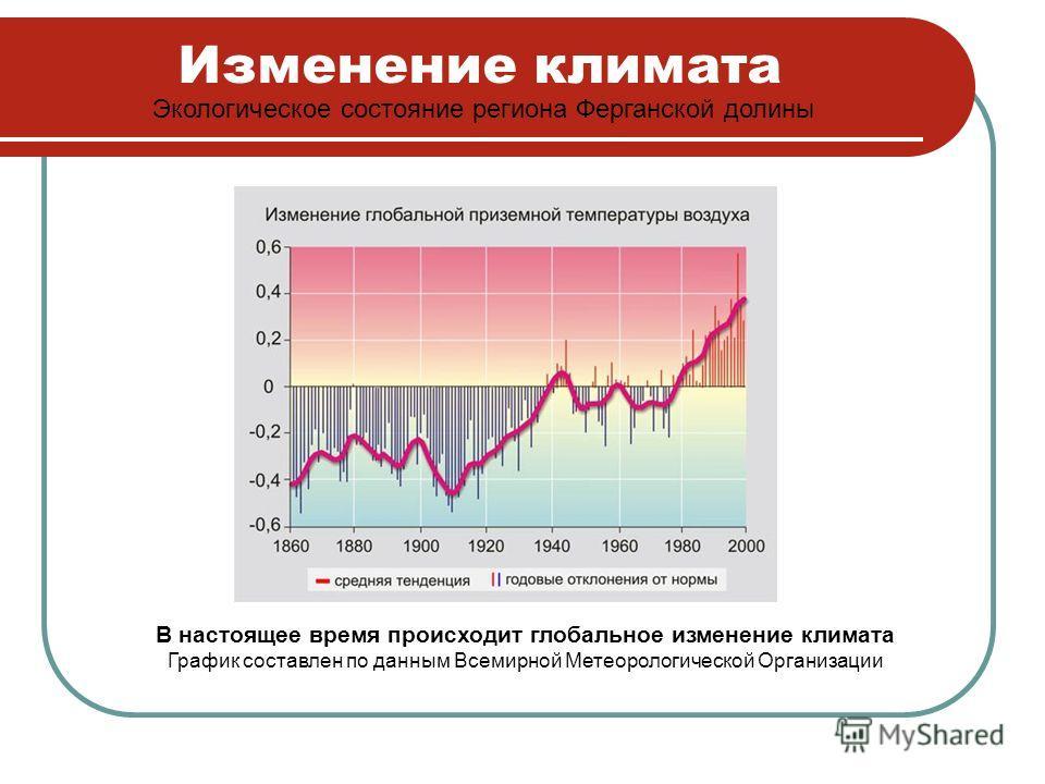 Изменение климата Экологическое состояние региона Ферганской долины В настоящее время происходит глобальное изменение климата График составлен по данным Всемирной Метеорологической Организации