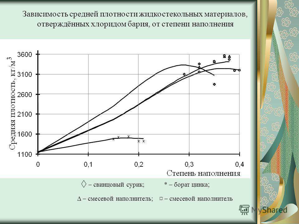Зависимость средней плотности жидкостекольных материалов, отверждённых хлоридом бария, от степени наполнения – свинцовый сурик; * – борат цинка ; – смесевой наполнитель;¤ – смесевой наполнитель