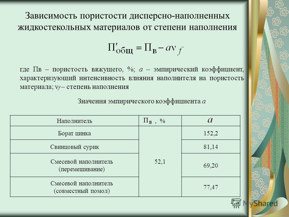 где Пв – пористость вяжущего, %; а – эмпирический коэффициент, характеризующий интенсивность влияния наполнителя на пористость материала; ν f – степень наполнения Значения эмпирического коэффициента а Наполнитель, % Борат цинка 52,1 152,2 Свинцовый с