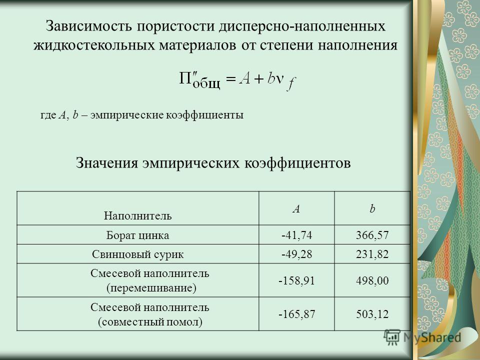где А, b – эмпирические коэффициенты Значения эмпирических коэффициентов Наполнитель Аb Борат цинка-41,74366,57 Свинцовый сурик-49,28231,82 Смесевой наполнитель (перемешивание) -158,91498,00 Смесевой наполнитель (совместный помол) -165,87503,12 Завис