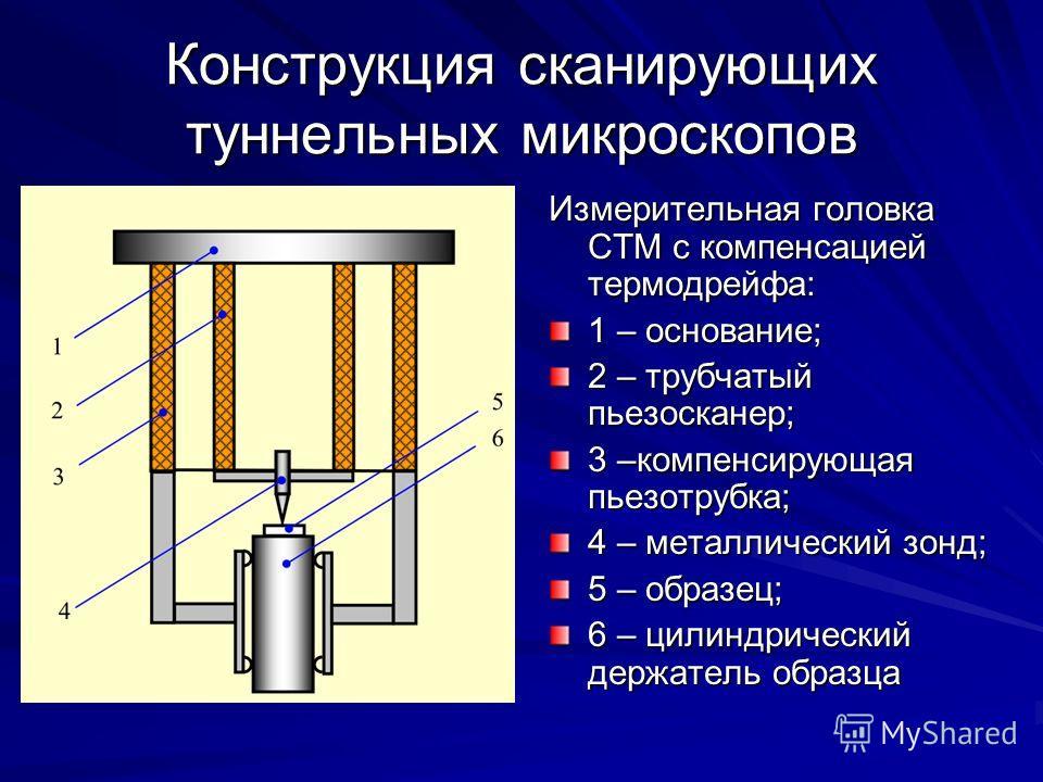Конструкция сканирующих туннельных микроскопов Измерительная головка СТМ с компенсацией термодрейфа: 1 – основание; 2 – трубчатый пьезосканер; 3 –компенсирующая пьезотрубка; 4 – металлический зонд; 5 – образец; 6 – цилиндрический держатель образца