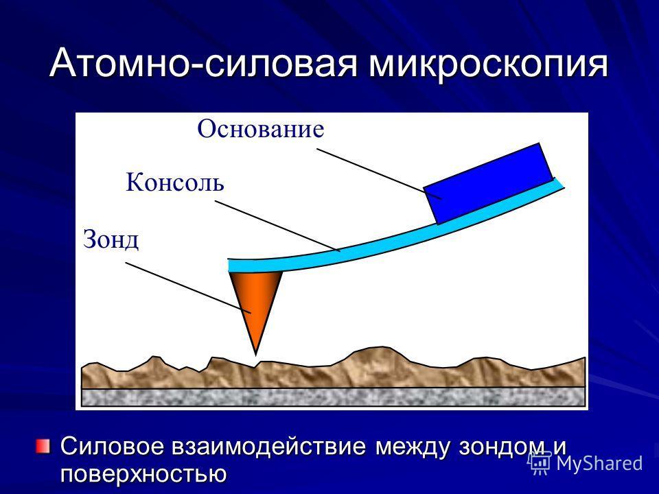 Атомно-силовая микроскопия Силовое взаимодействие между зондом и поверхностью