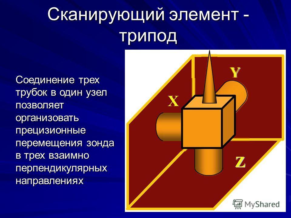 Сканирующий элемент - трипод Соединение трех трубок в один узел позволяет организовать прецизионные перемещения зонда в трех взаимно перпендикулярных направлениях