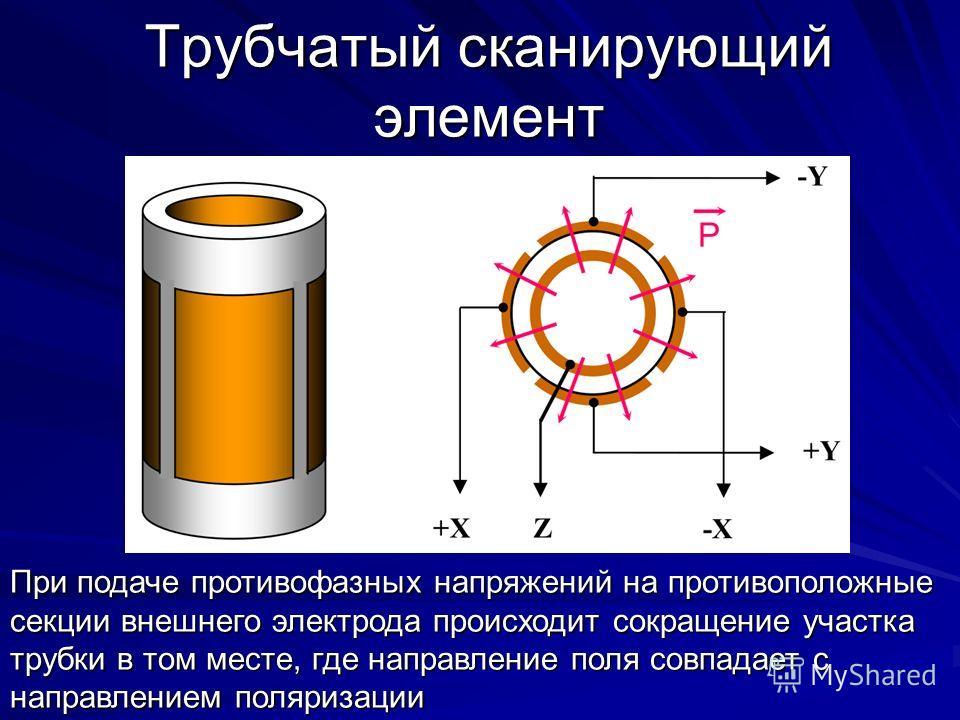 Трубчатый сканирующий элемент При подаче противофазных напряжений на противоположные секции внешнего электрода происходит сокращение участка трубки в том месте, где направление поля совпадает с направлением поляризации