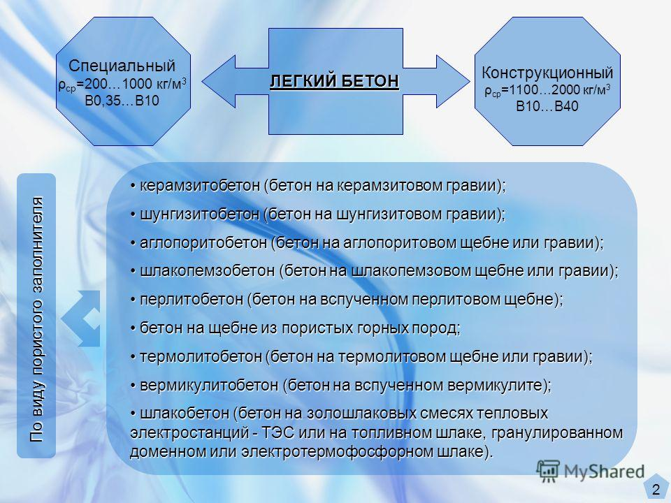 ЛЕГКИЙ БЕТОН Специальный ρ ср =200…1000 кг/м 3 B0,35…B10 Конструкционный ρ ср =1100…2000 кг/м 3 B10…B40 керамзитобетон (бетон на керамзитовом гравии); керамзитобетон (бетон на керамзитовом гравии); шунгизитобетон (бетон на шунгизитовом гравии); шунги