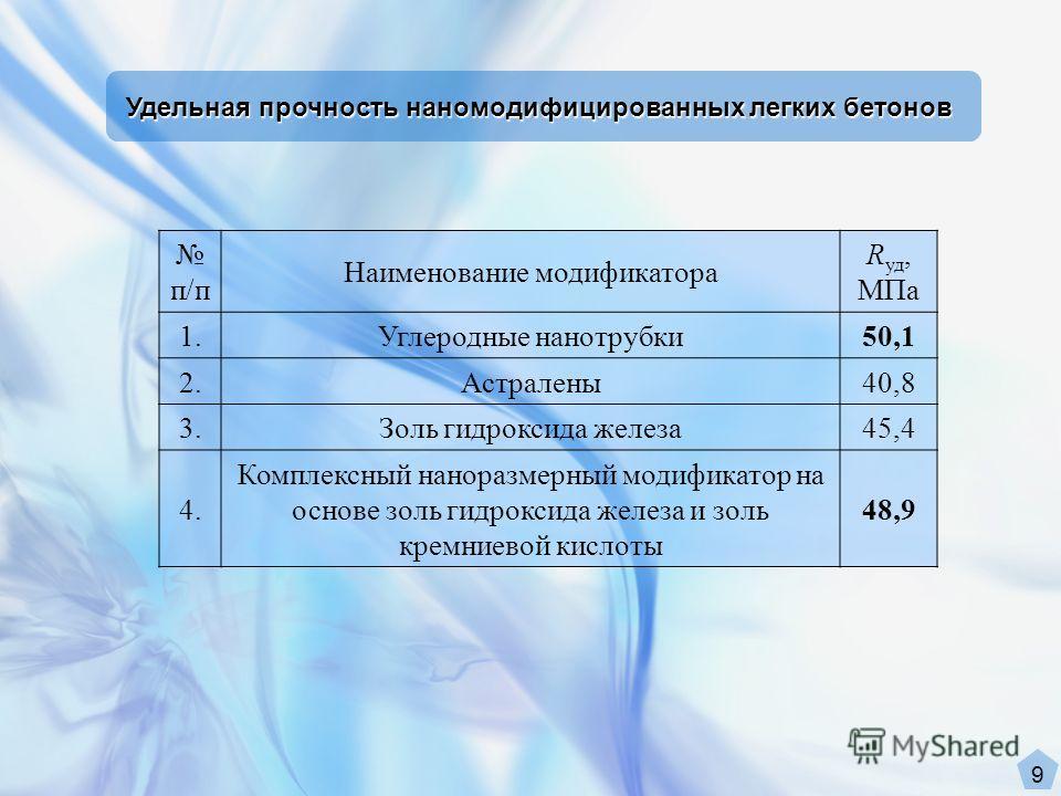 п/п Наименование модификатора R уд, МПа 1.Углеродные нанотрубки50,1 2.Астралены40,8 3.Золь гидроксида железа45,4 4. Комплексный наноразмерный модификатор на основе золь гидроксида железа и золь кремниевой кислоты 48,9 Удельная прочность наномодифицир