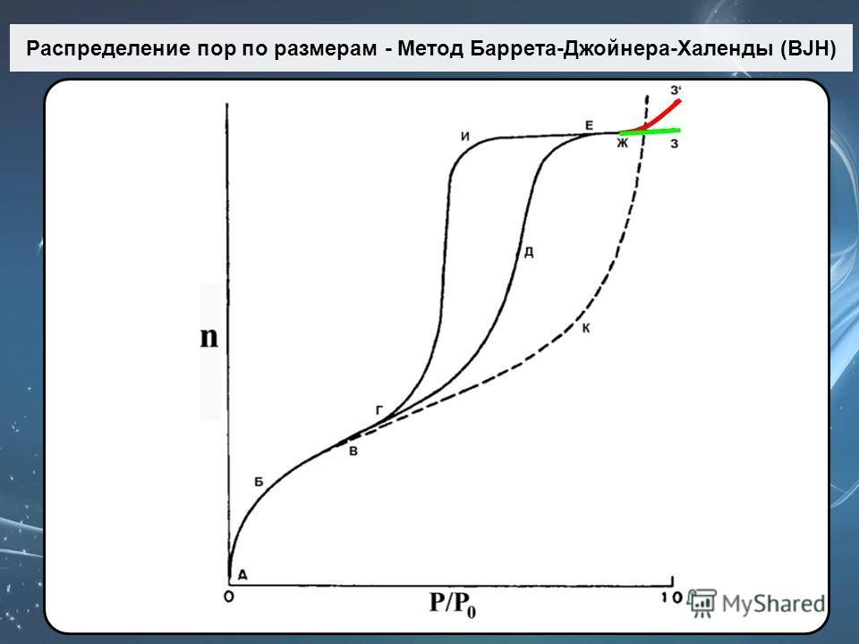 Распределение пор по размерам - Метод Баррета-Джойнера-Халенды (BJH)
