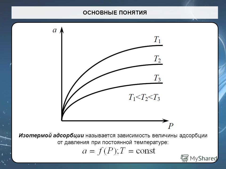 ОСНОВНЫЕ ПОНЯТИЯ Изотермой адсорбции называется зависимость величины адсорбции от давления при постоянной температуре: