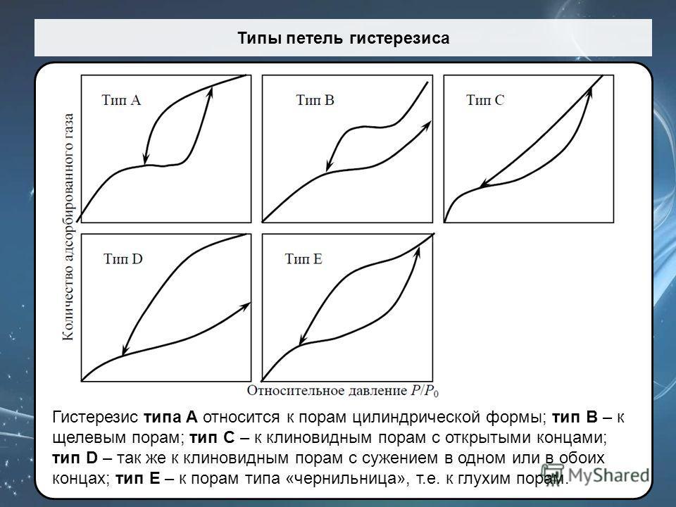 Типы петель гистерезиса Гистерезис типа A относится к порам цилиндрической формы; тип B – к щелевым порам; тип C – к клиновидным порам с открытыми концами; тип D – так же к клиновидным порам с сужением в одном или в обоих концах; тип Е – к порам типа